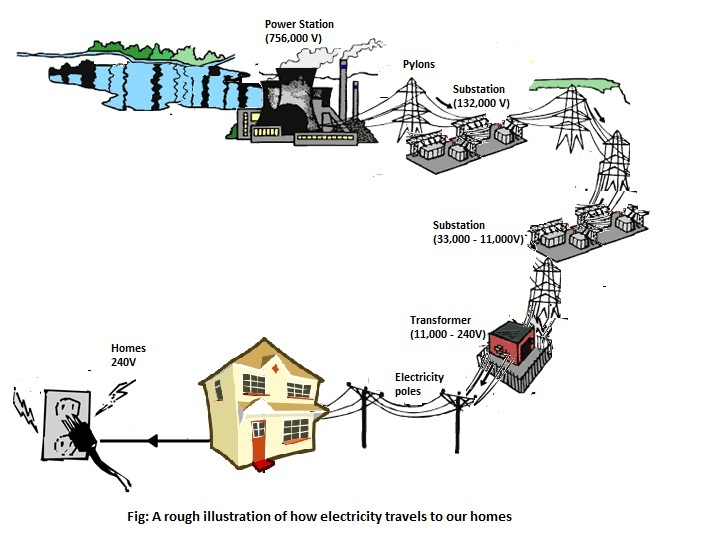 HOW ELECTRICITY GETS TO OUR HOMES | understandtechnology